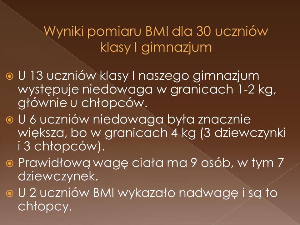 Wyniki pomiaru BMI dla 30 uczniów klasy I gimnazjum