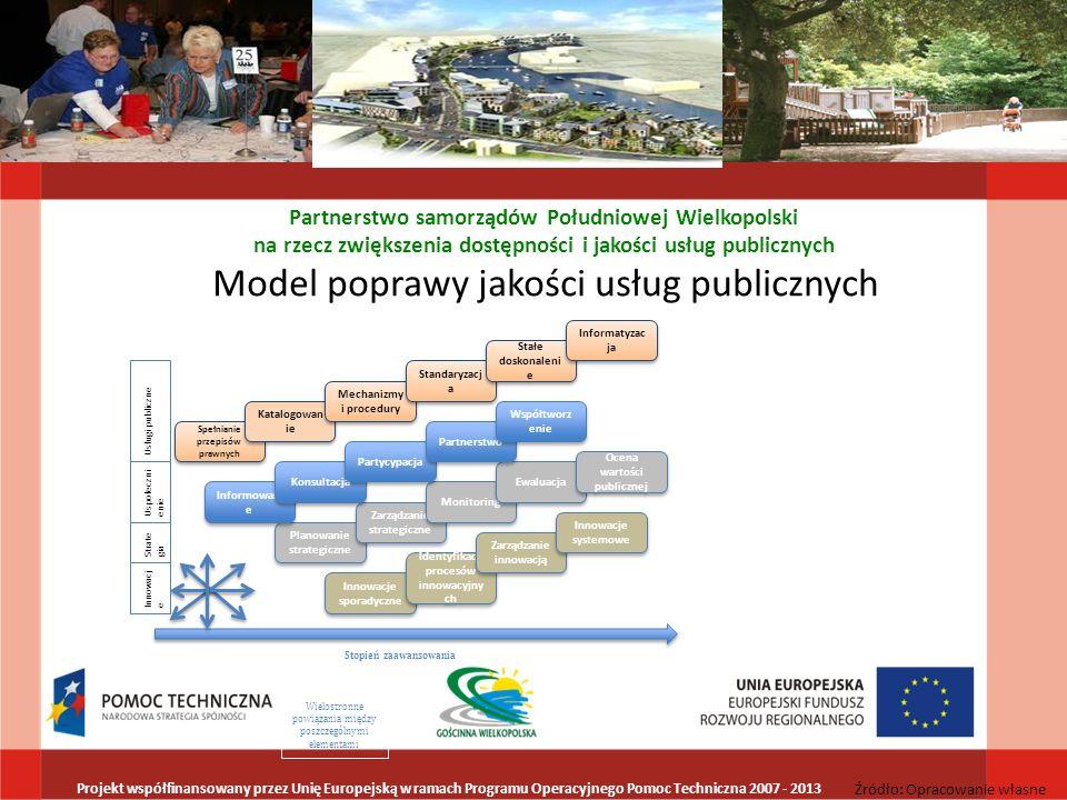 Model poprawy jakości usług publicznych