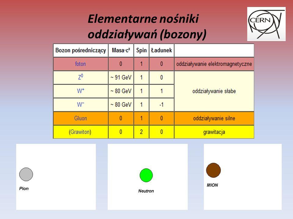 Elementarne nośniki oddziaływań (bozony)