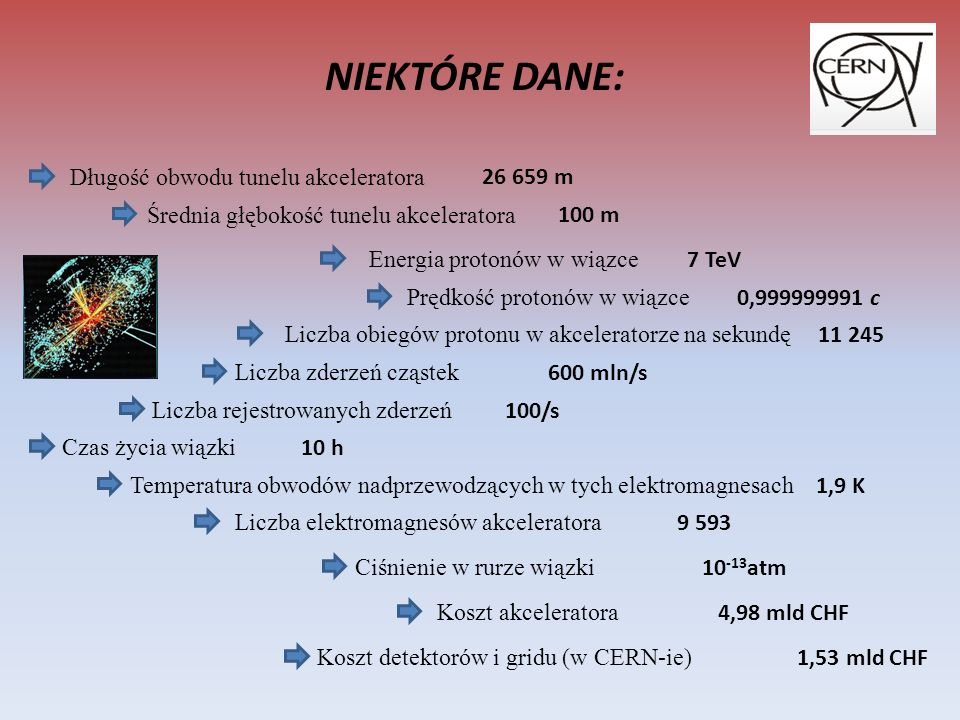 NIEKTÓRE DANE: Długość obwodu tunelu akceleratora 26 659 m