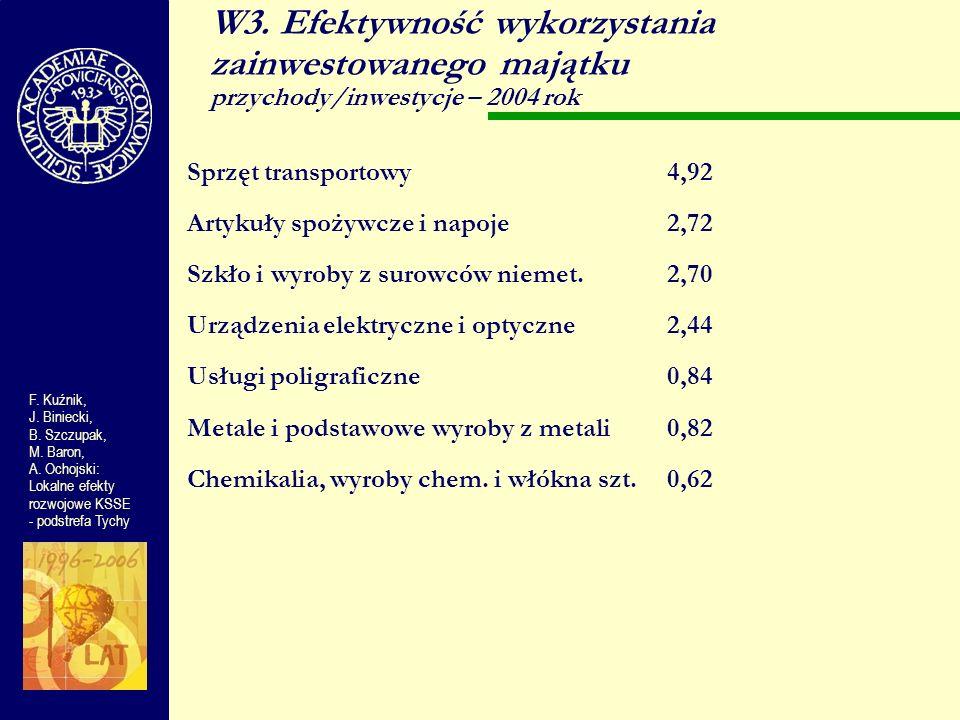 W3. Efektywność wykorzystania zainwestowanego majątku przychody/inwestycje – 2004 rok