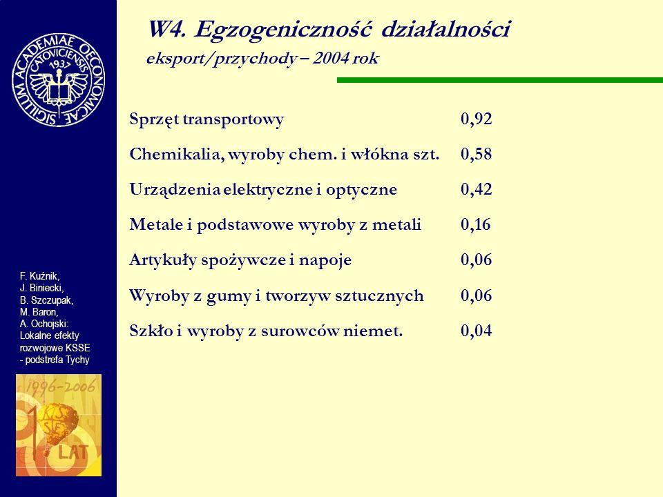 W4. Egzogeniczność działalności eksport/przychody – 2004 rok