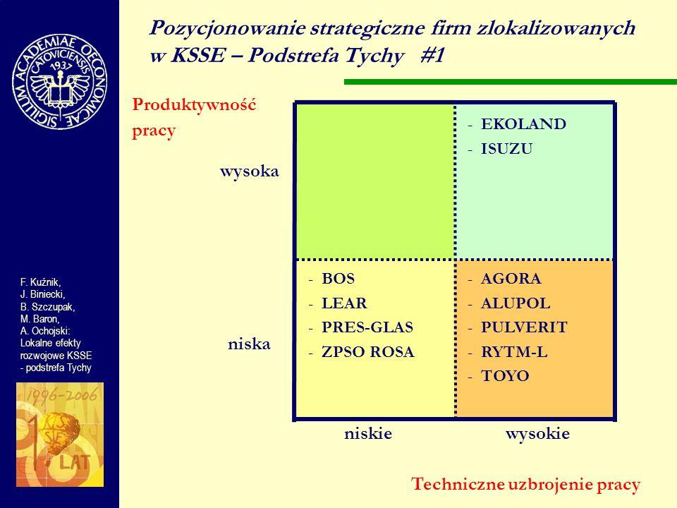 Pozycjonowanie strategiczne firm zlokalizowanych w KSSE – Podstrefa Tychy #1