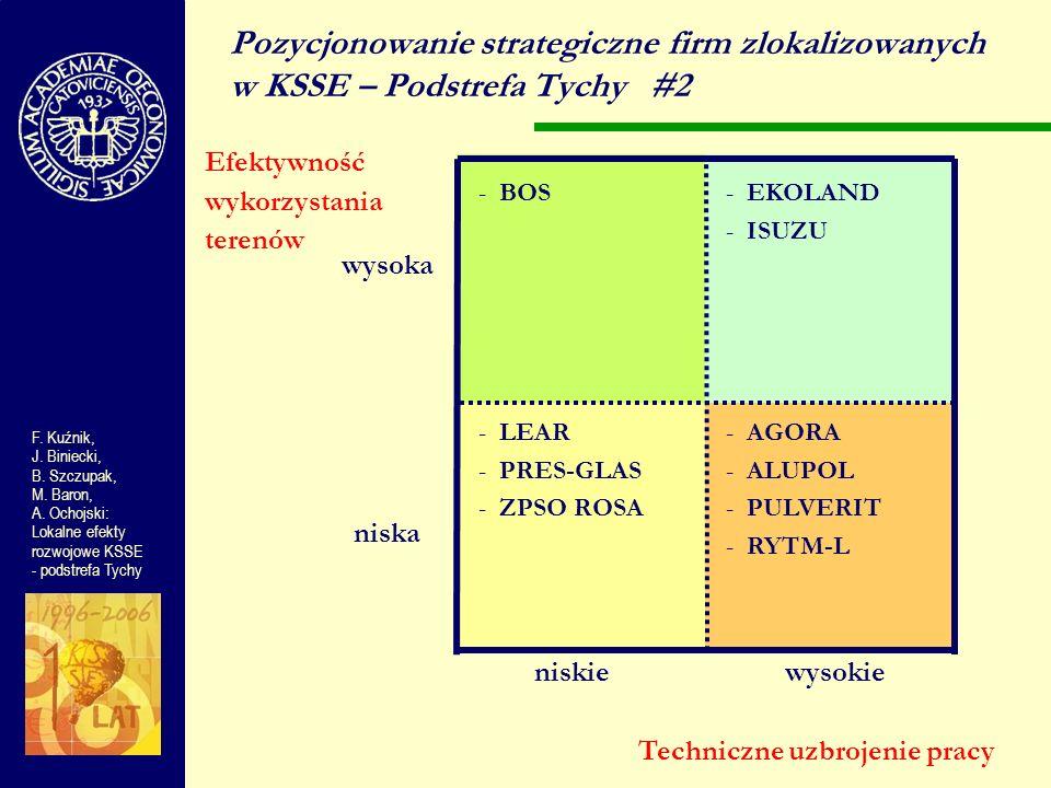 Pozycjonowanie strategiczne firm zlokalizowanych w KSSE – Podstrefa Tychy #2