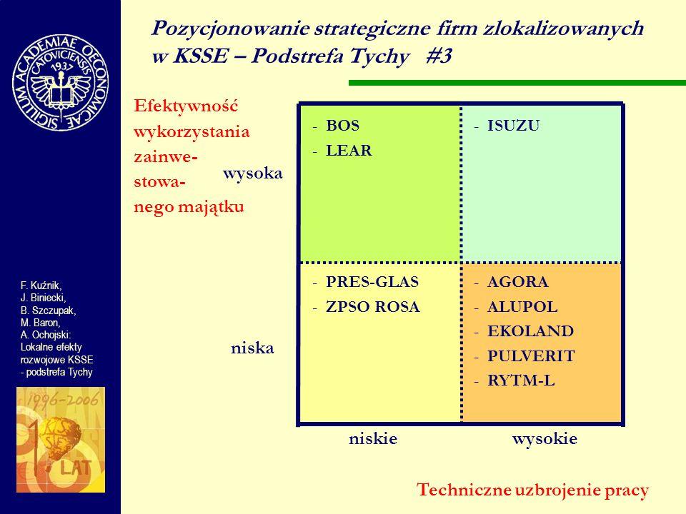 Pozycjonowanie strategiczne firm zlokalizowanych w KSSE – Podstrefa Tychy #3