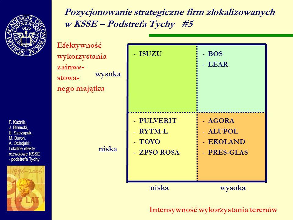 Pozycjonowanie strategiczne firm zlokalizowanych w KSSE – Podstrefa Tychy #5