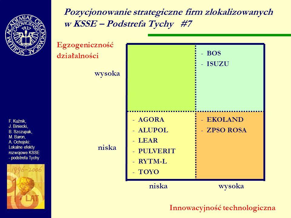 Pozycjonowanie strategiczne firm zlokalizowanych w KSSE – Podstrefa Tychy #7