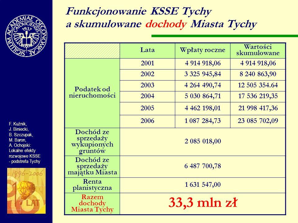 Funkcjonowanie KSSE Tychy a skumulowane dochody Miasta Tychy