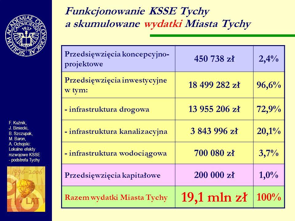 Funkcjonowanie KSSE Tychy a skumulowane wydatki Miasta Tychy