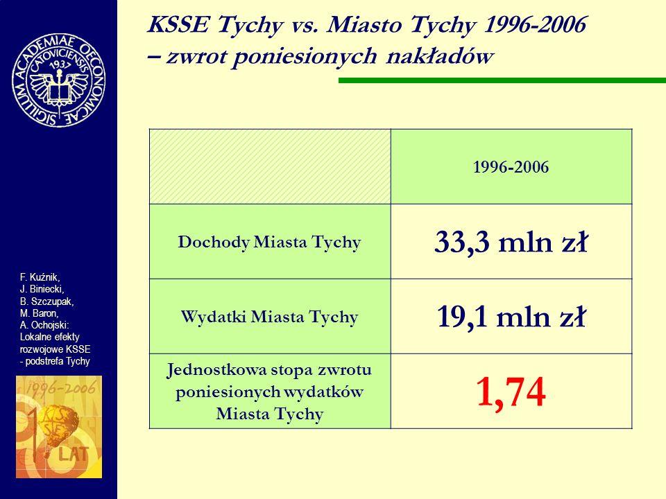 KSSE Tychy vs. Miasto Tychy 1996-2006 – zwrot poniesionych nakładów