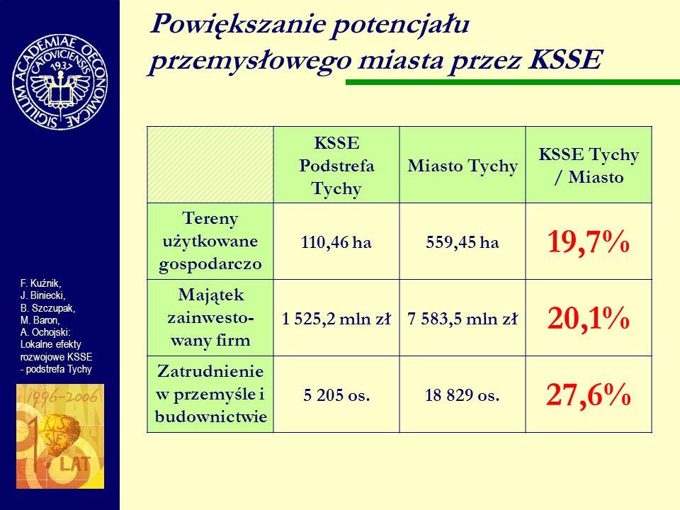 Powiększanie potencjału przemysłowego miasta przez KSSE