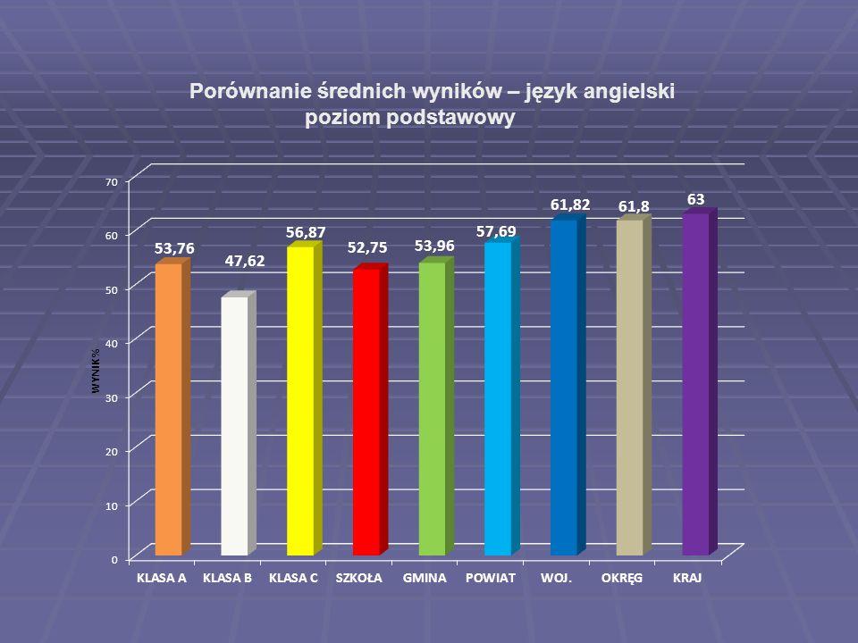 Porównanie średnich wyników – język angielski