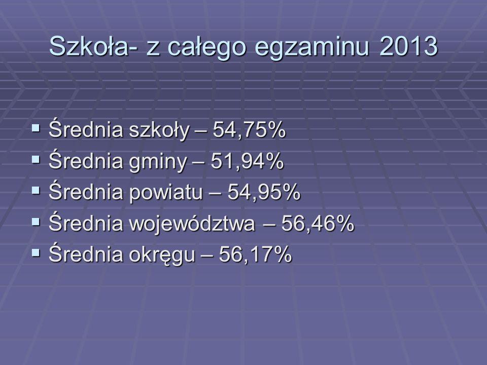 Szkoła- z całego egzaminu 2013