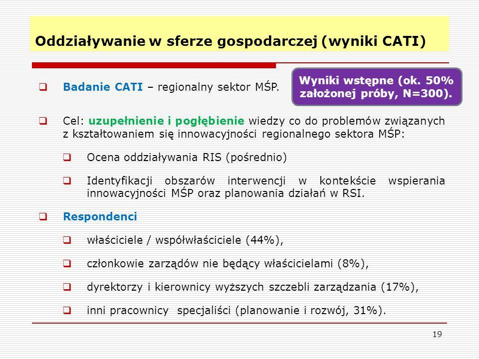 Oddziaływanie w sferze gospodarczej (wyniki CATI)