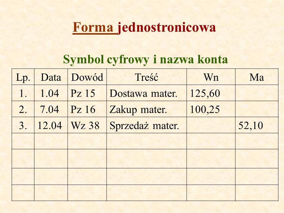 Forma jednostronicowa Symbol cyfrowy i nazwa konta
