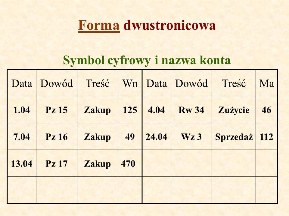 Symbol cyfrowy i nazwa konta