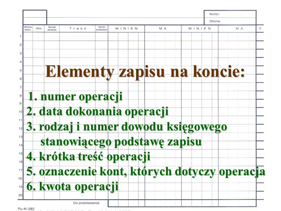Elementy zapisu na koncie: