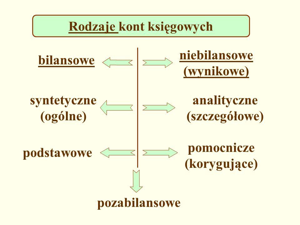 analityczne (szczegółowe) pomocnicze (korygujące)