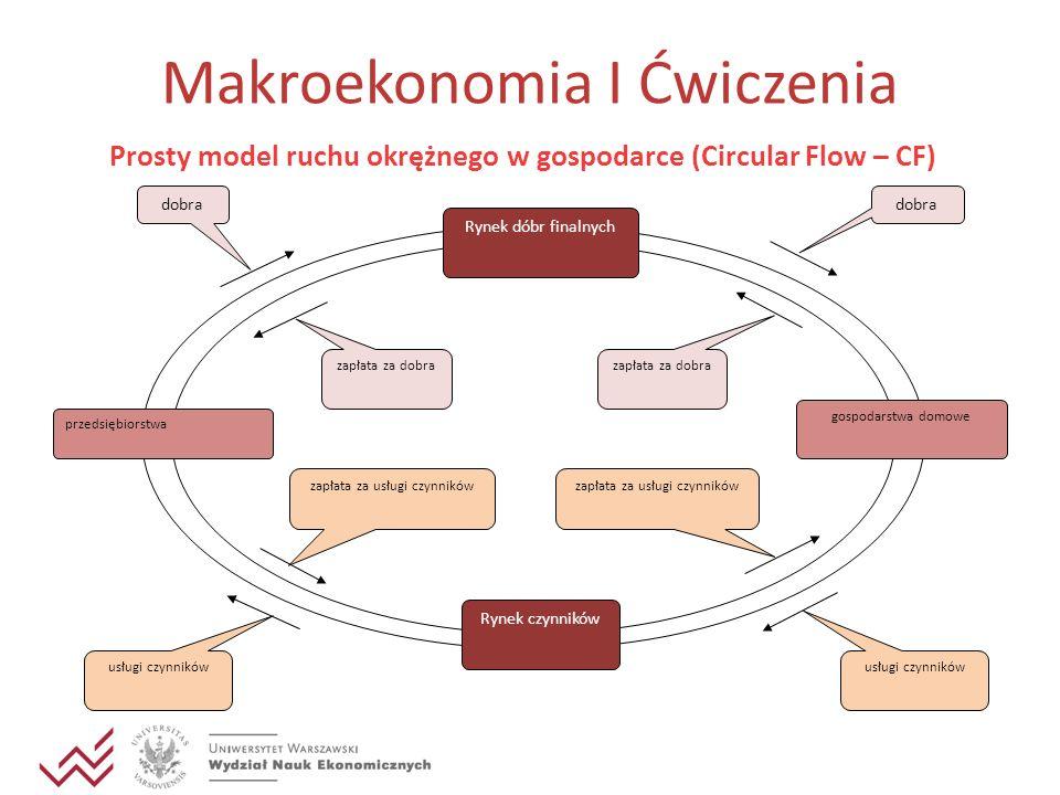 Makroekonomia I Ćwiczenia