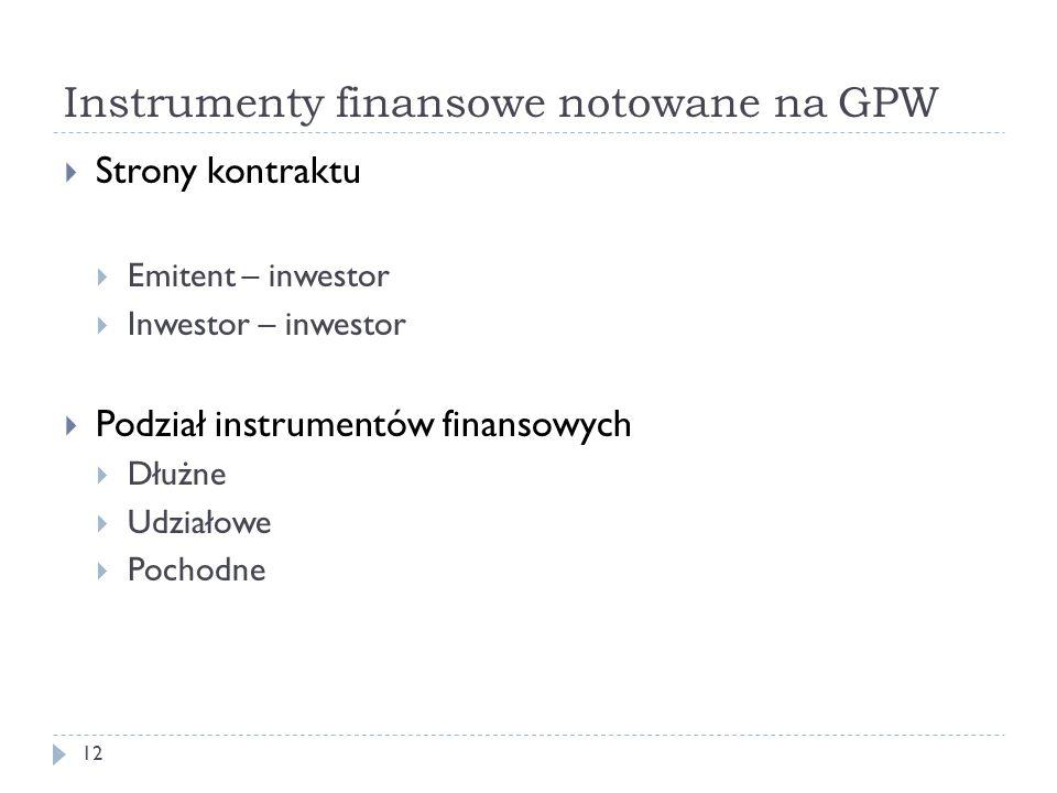 Instrumenty finansowe notowane na GPW
