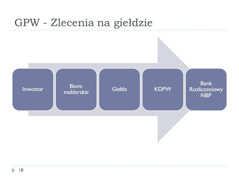 GPW - Zlecenia na giełdzie