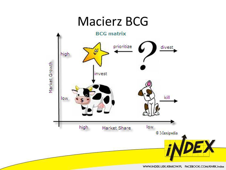 Macierz BCG Ćwiczenie na tablicy przyporządkowanie do różnych kategorii różnych produktów jakiegoś konglomeratu.