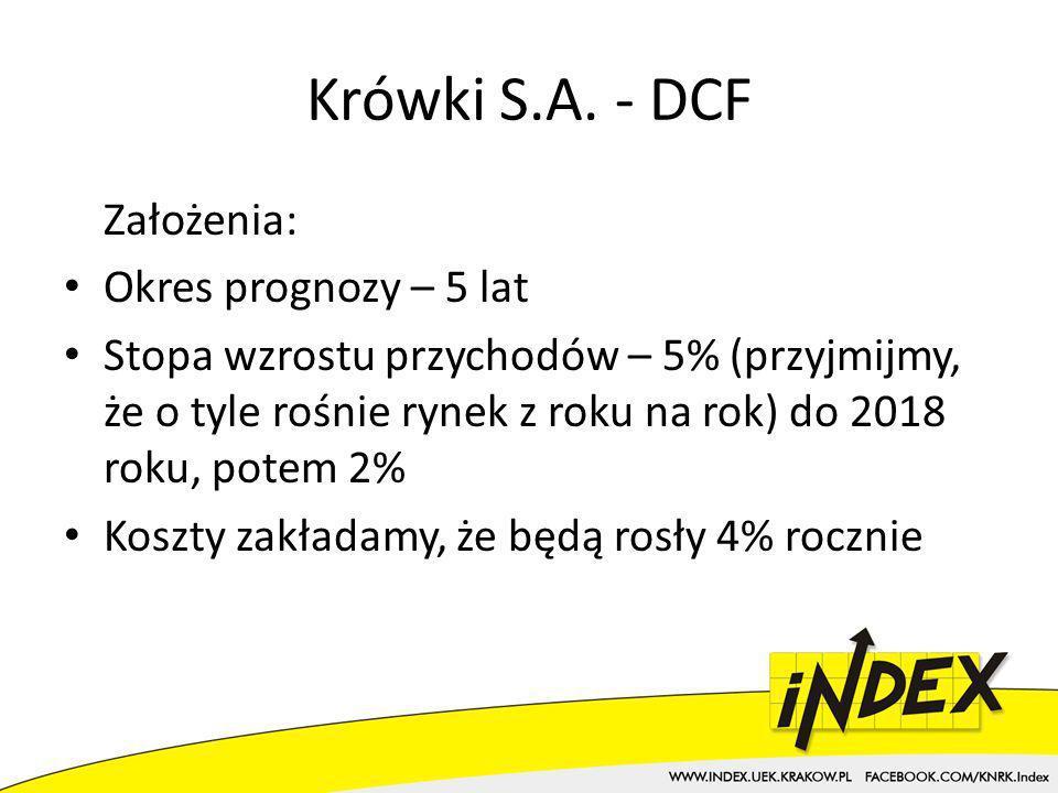 Krówki S.A. - DCF Założenia: Okres prognozy – 5 lat
