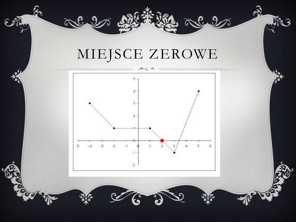 Miejsce Zerowe