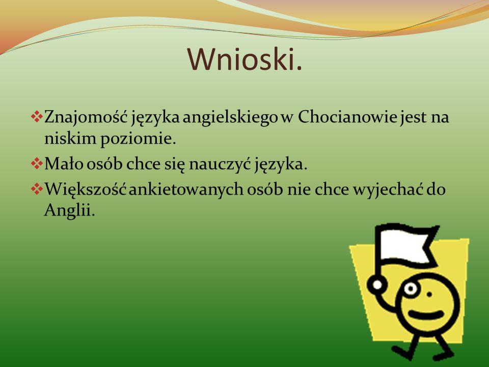 Wnioski. Znajomość języka angielskiego w Chocianowie jest na niskim poziomie. Mało osób chce się nauczyć języka.