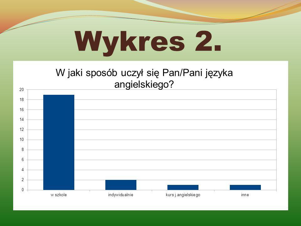 Wykres 2.