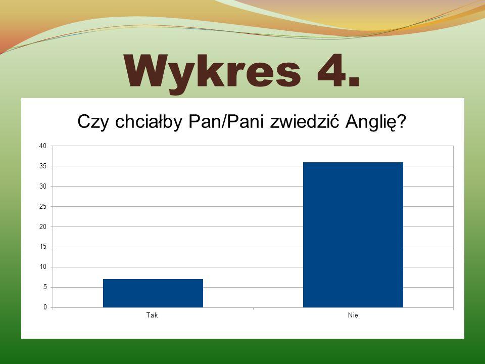 Wykres 4.