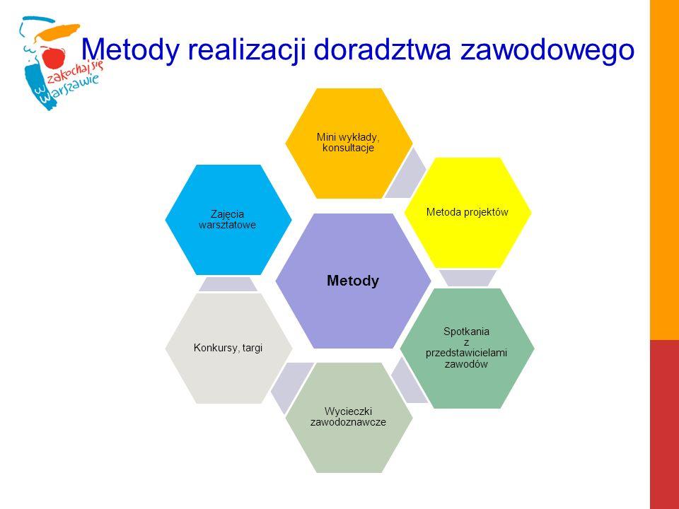 Metody realizacji doradztwa zawodowego