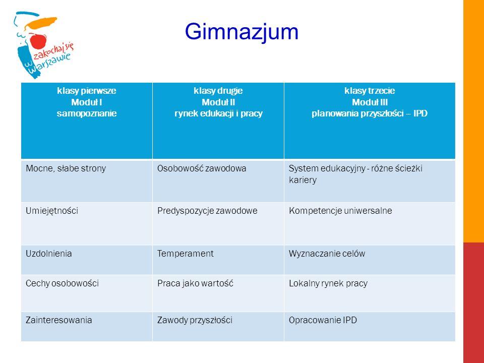 Moduł II rynek edukacji i pracy Moduł III planowania przyszłości – IPD