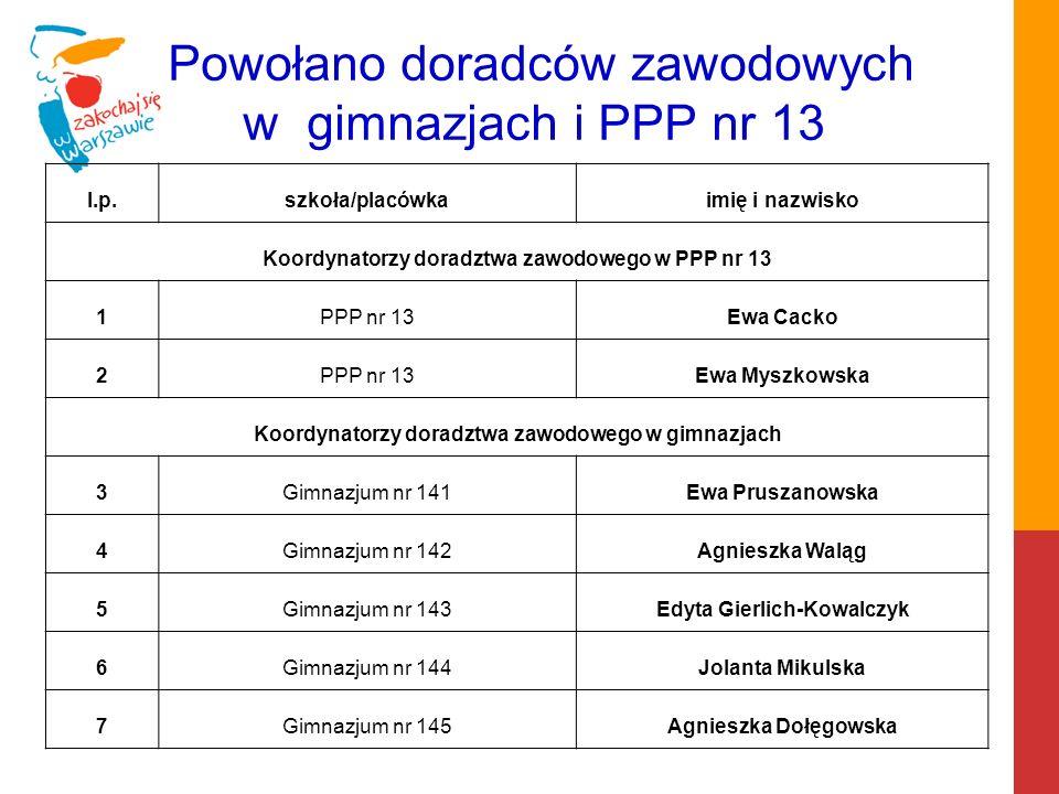 Powołano doradców zawodowych w gimnazjach i PPP nr 13