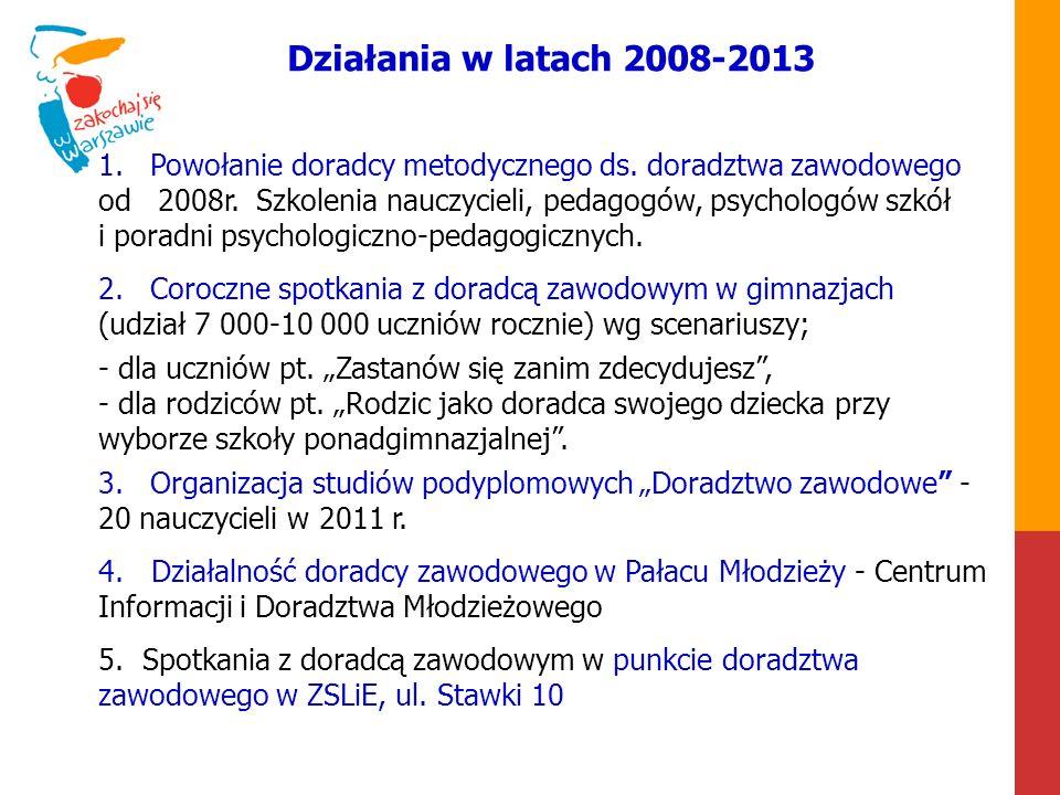 Działania w latach 2008-2013