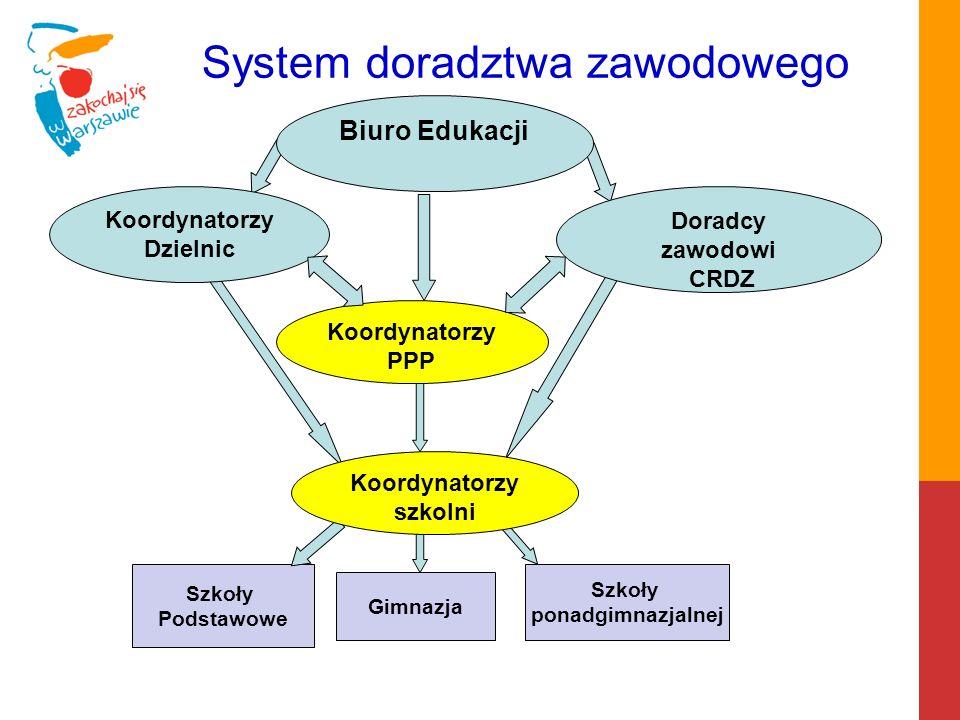 System doradztwa zawodowego