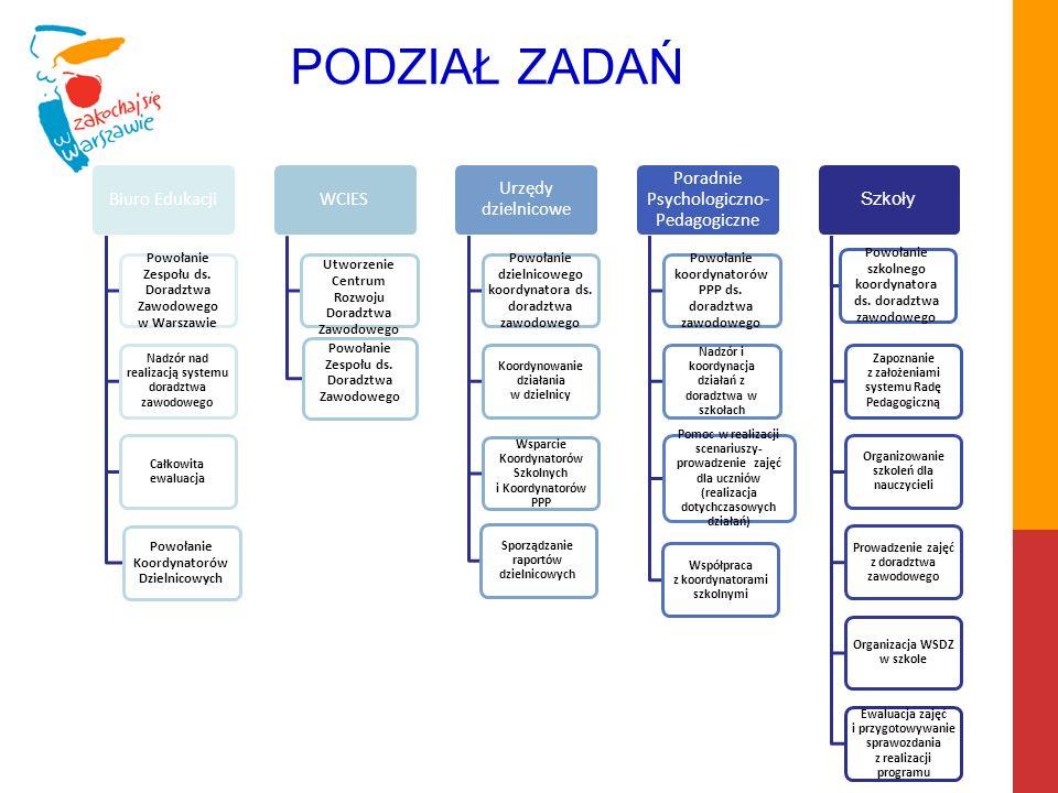 PODZIAŁ ZADAŃ Powołanie Zespołu ds. Doradztwa Zawodowego w Warszawie