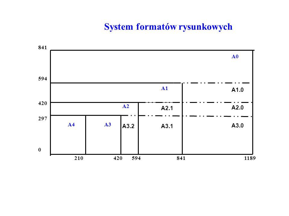 System formatów rysunkowych