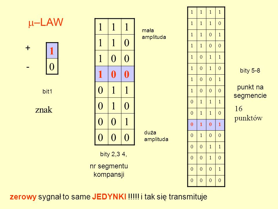 1 –LAW. 1. mała amplituda. + 1. - bity 5-8. punkt na segmencie. bit1. znak. 16 punktów. duża amplituda.