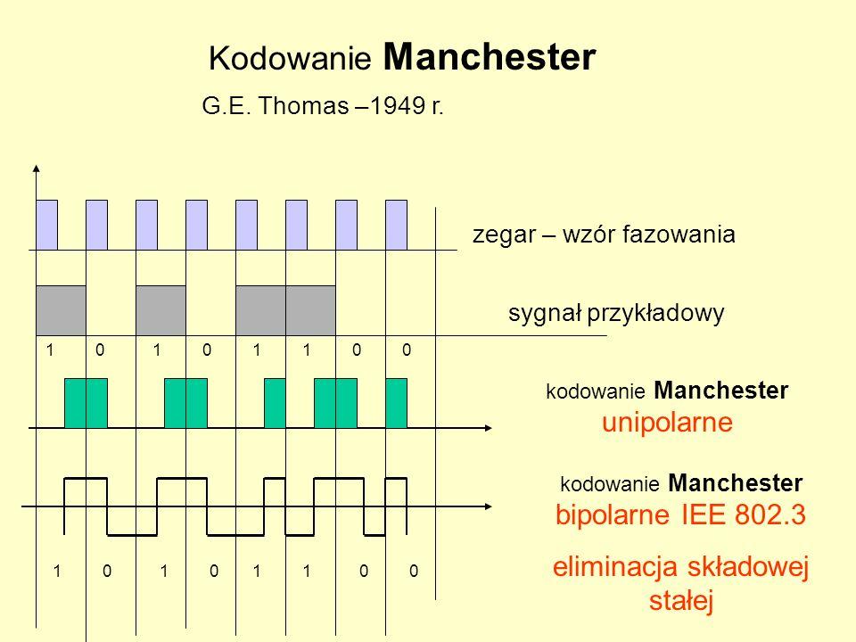 Kodowanie Manchester eliminacja składowej stałej G.E. Thomas –1949 r.