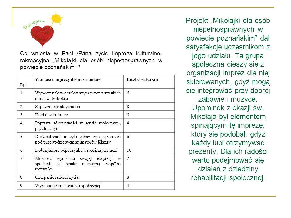 """Projekt """"Mikołajki dla osób niepełnosprawnych w powiecie poznańskim dał satysfakcję uczestnikom z jego udziału. Ta grupa społeczna cieszy się z organizacji imprez dla niej skierowanych, gdyż mogą się integrować przy dobrej zabawie i muzyce. Upominek z okazji św. Mikołaja był elementem spinającym tę imprezę, który się podobał, gdyż każdy lubi otrzymywać prezenty. Dla ich radości warto podejmować się działań z dziedziny rehabilitacji społecznej."""