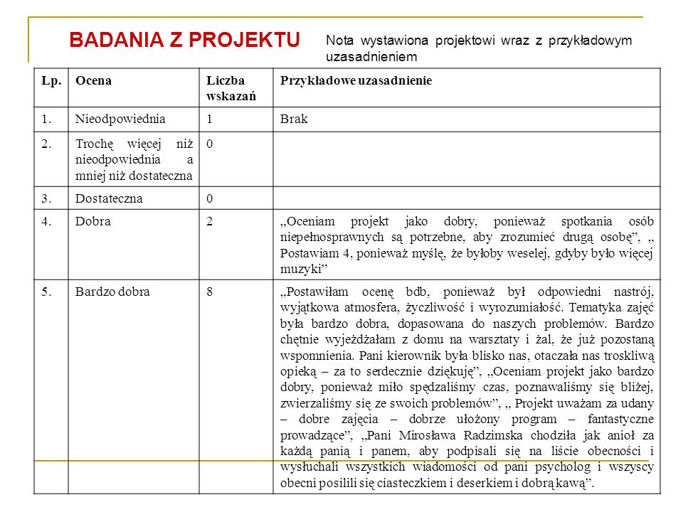 BADANIA Z PROJEKTU Nota wystawiona projektowi wraz z przykładowym uzasadnieniem. Lp. Ocena. Liczba wskazań.