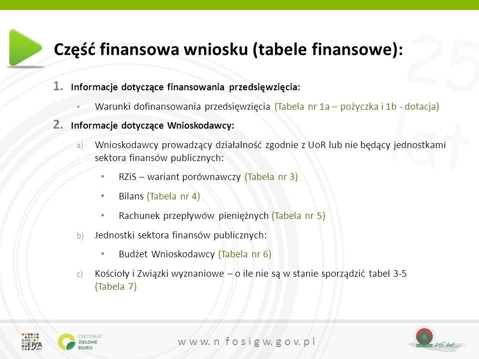 Część finansowa wniosku (tabele finansowe):