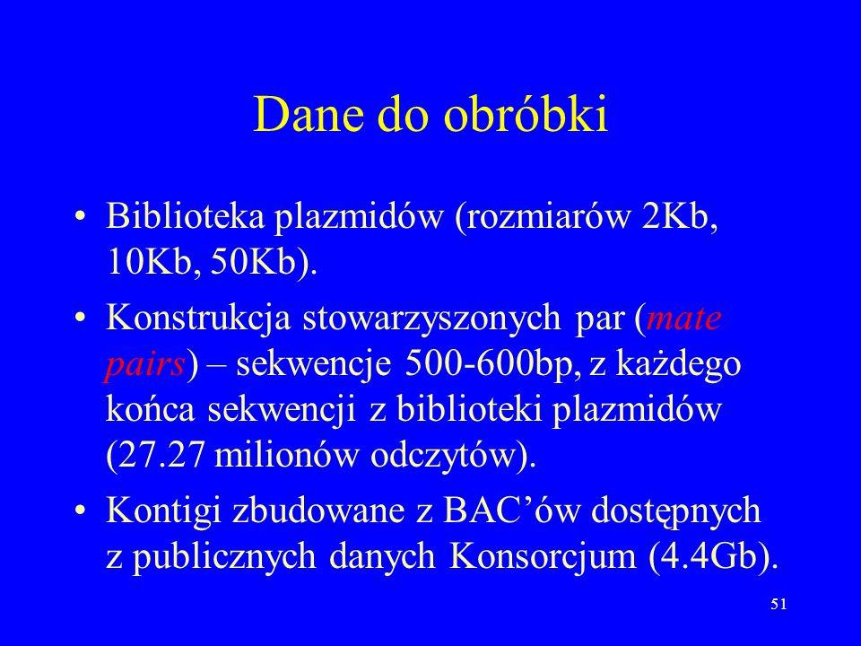 Dane do obróbki Biblioteka plazmidów (rozmiarów 2Kb, 10Kb, 50Kb).
