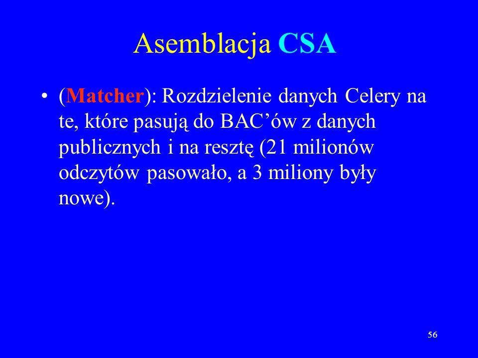 Asemblacja CSA