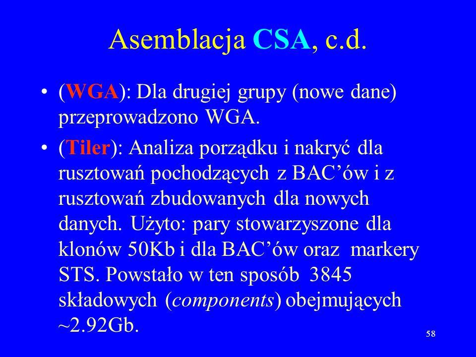 Asemblacja CSA, c.d. (WGA): Dla drugiej grupy (nowe dane) przeprowadzono WGA.