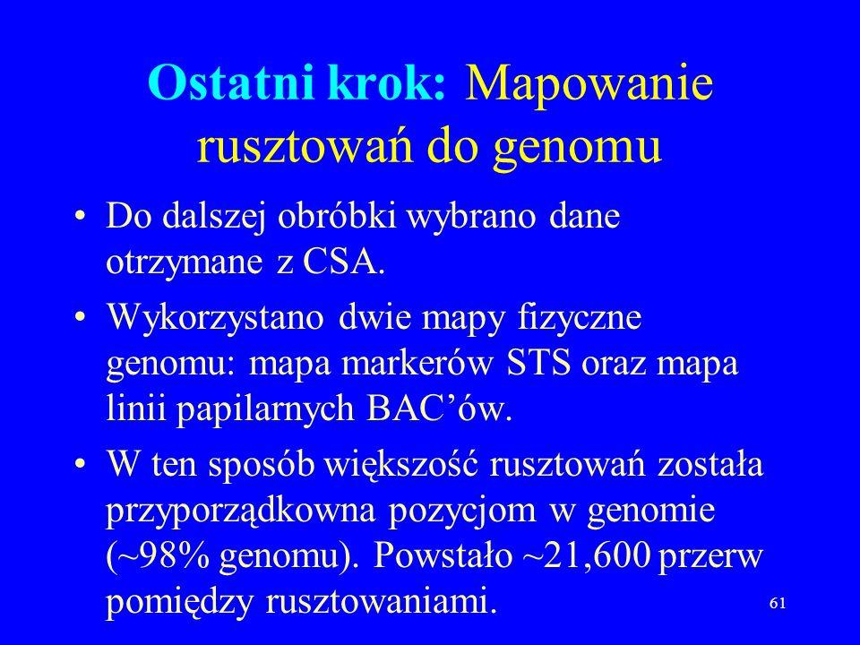 Ostatni krok: Mapowanie rusztowań do genomu