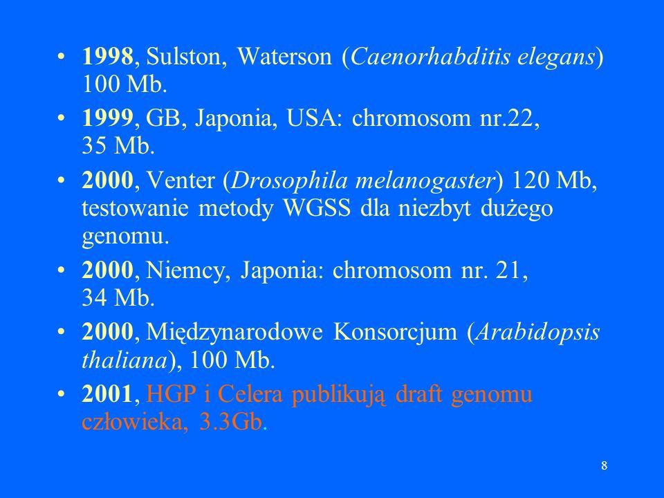 1998, Sulston, Waterson (Caenorhabditis elegans) 100 Mb.