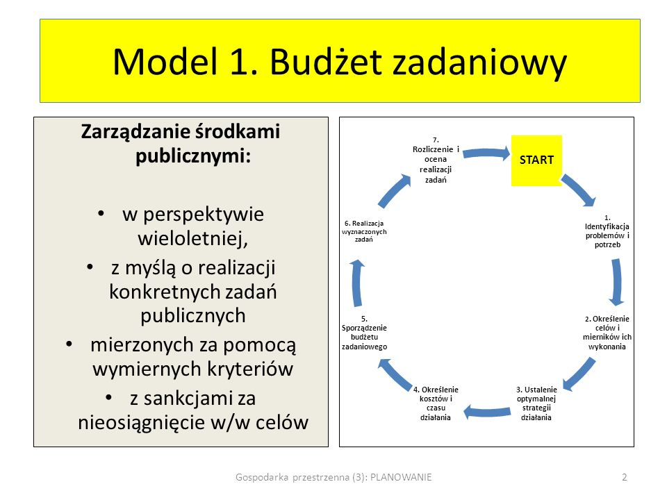 Model 1. Budżet zadaniowy
