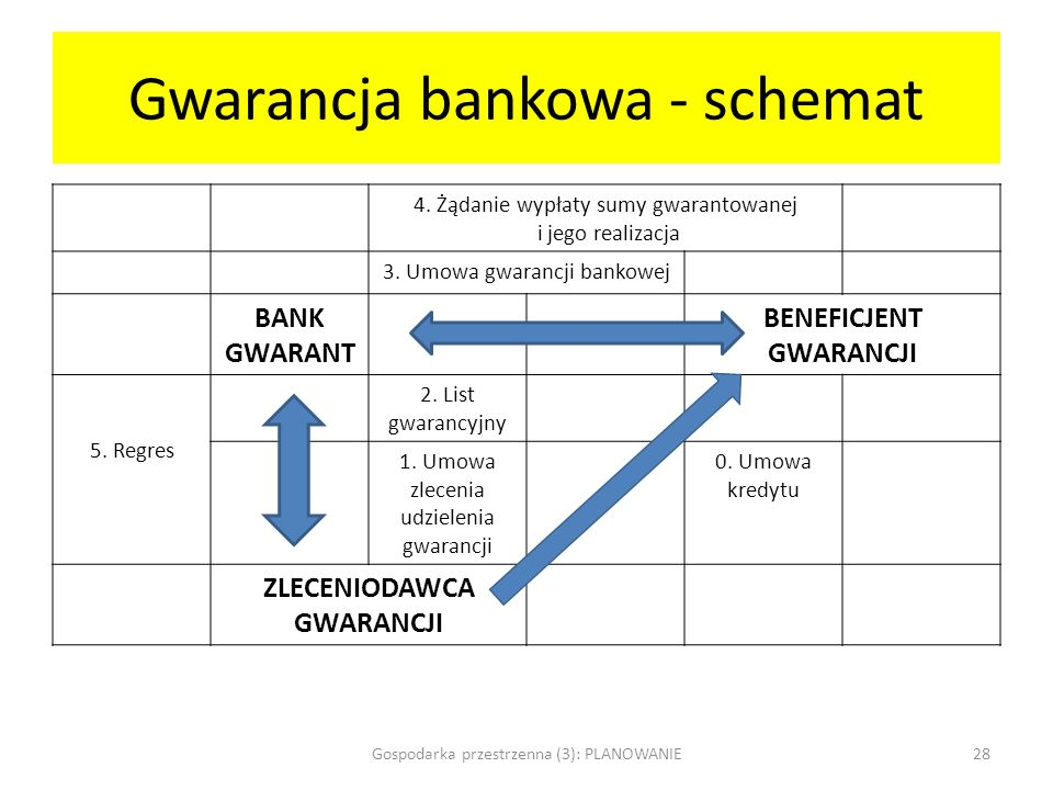 Gwarancja bankowa - schemat